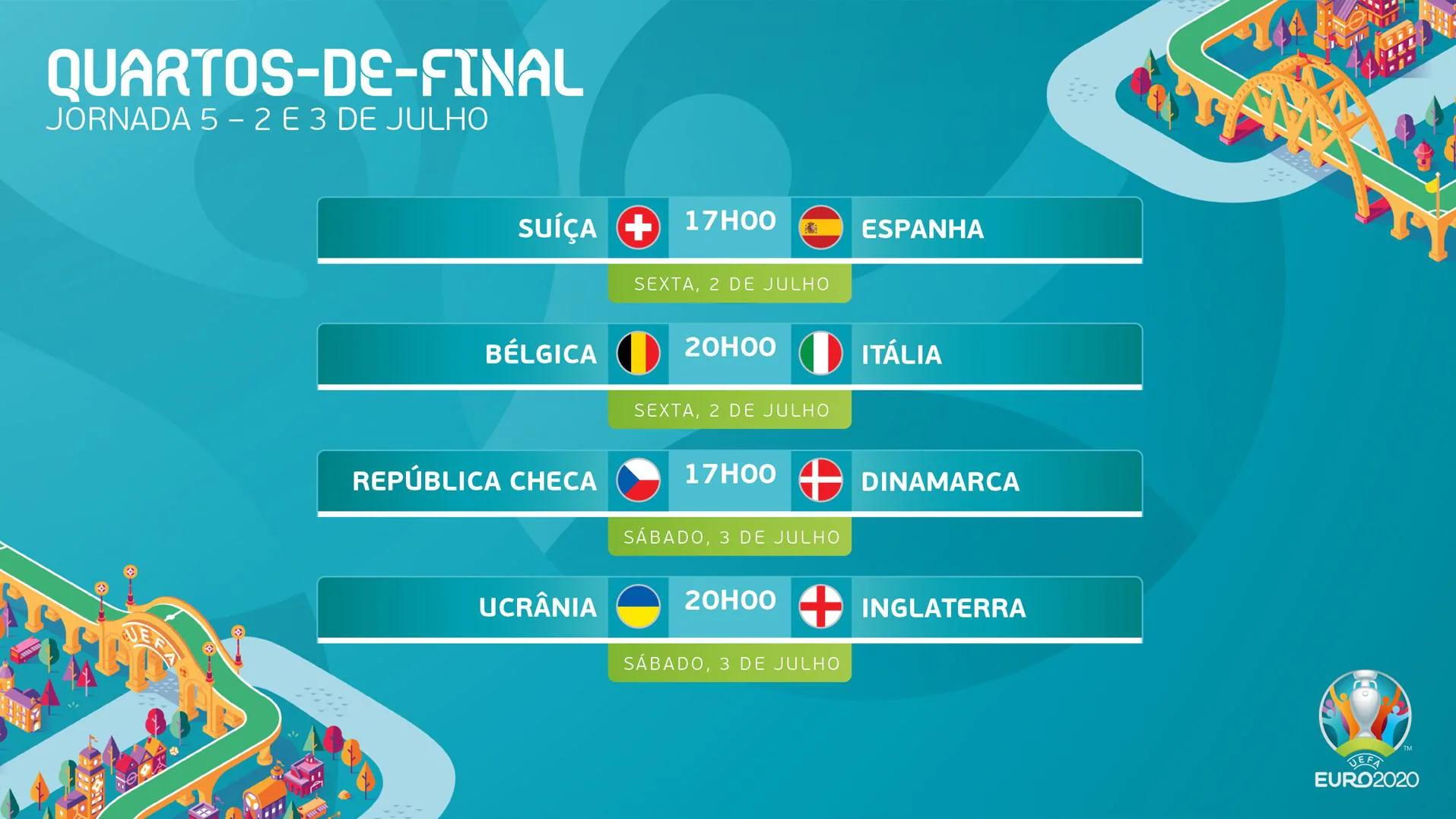 Euro2020: saiba quem joga contra quem nos quartos de final